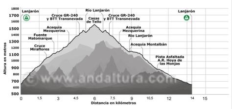 perfil-lanjaron-tello-acequia-montalban-andaltura
